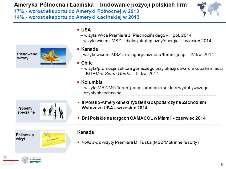 Ameryka Północna i Łacińska – budowanie pozycji polskich firm 17% - wzrost eksportu do Ameryki Północnej w 2013 14% - wzrost eksportu do Ameryki Łaciń