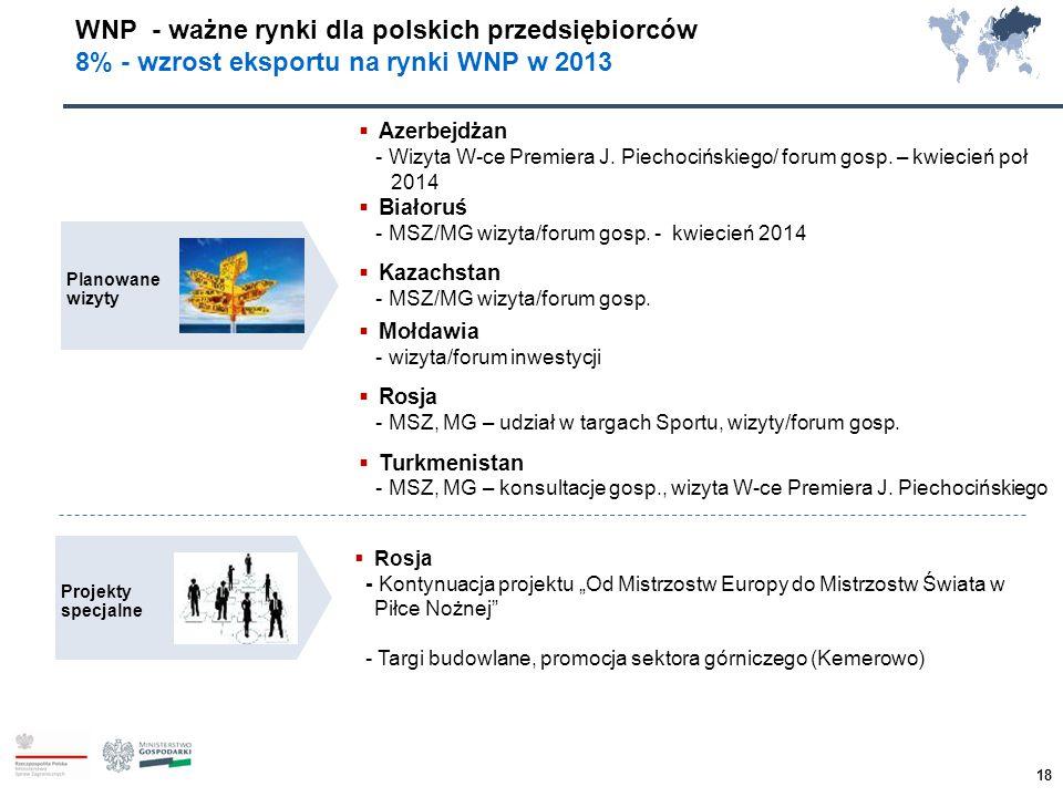 WNP - ważne rynki dla polskich przedsiębiorców 8% - wzrost eksportu na rynki WNP w 2013 Planowane wizyty Projekty specjalne  Azerbejdżan - Wizyta W-c