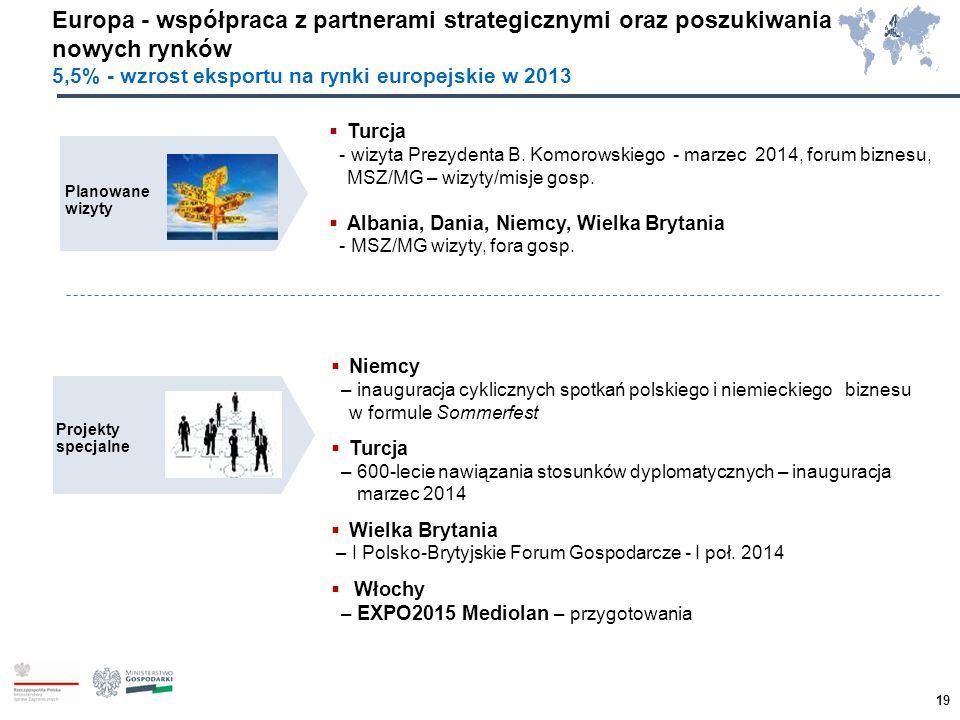 Europa - współpraca z partnerami strategicznymi oraz poszukiwania nowych rynków 5,5% - wzrost eksportu na rynki europejskie w 2013 Planowane wizyty Pr