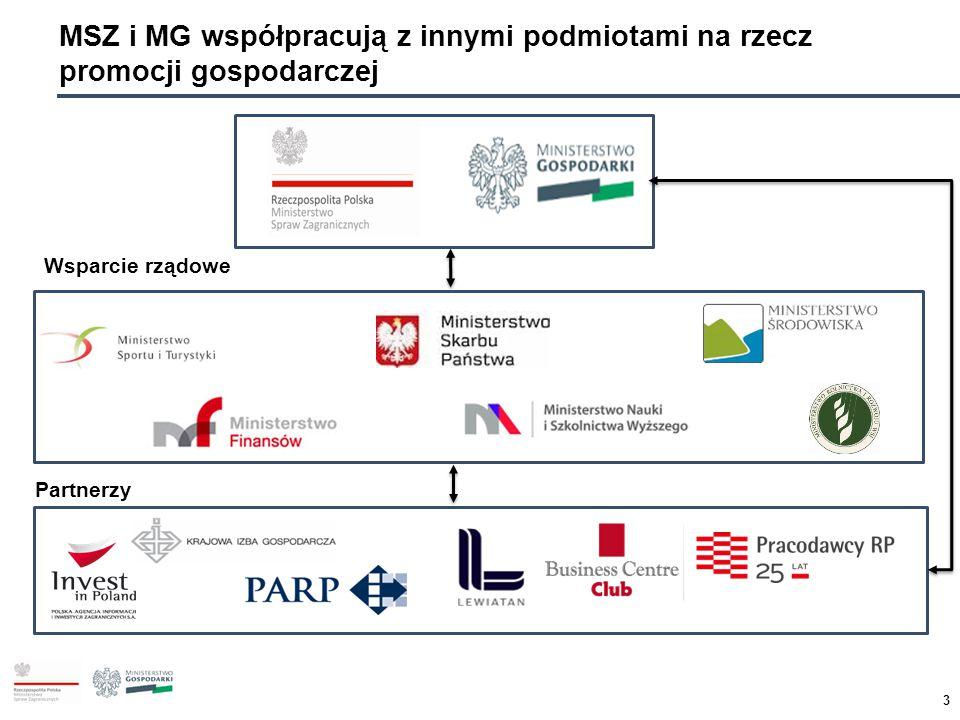 3 MSZ i MG współpracują z innymi podmiotami na rzecz promocji gospodarczej Wsparcie rządowe Partnerzy