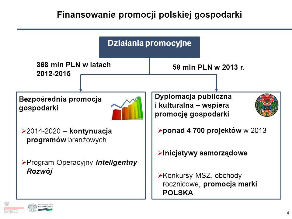 4 Finansowanie promocji polskiej gospodarki Działania promocyjne Bezpośrednia promocja gospodarki Dyplomacja publiczna i kulturalna – wspiera promocję