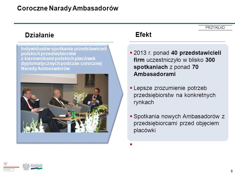 Coroczne Narady Ambasadorów  2013 r. ponad 40 przedstawicieli firm uczestniczyło w blisko 300 spotkaniach z ponad 70 Ambasadorami  Lepsze zrozumieni