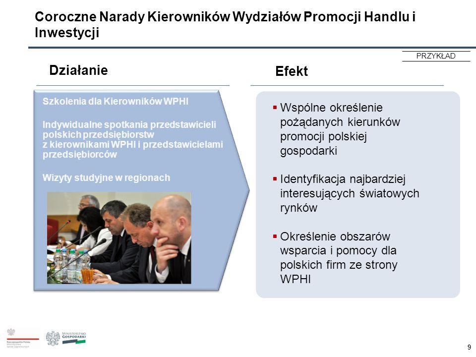 Coroczne Narady Kierowników Wydziałów Promocji Handlu i Inwestycji PRZYKŁAD Szkolenia dla Kierowników WPHI Indywidualne spotkania przedstawicieli pols