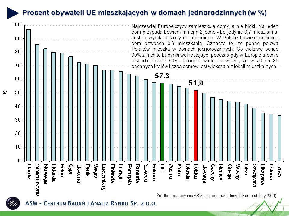 Procent obywateli UE mieszkających w domach jednorodzinnych (w %) Źródło: opracowanie ASM na podstawie danych Eurostat (luty 2011) Najczęściej Europejczycy zamieszkują domy, a nie bloki.