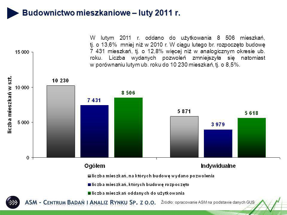 Budownictwo mieszkaniowe – luty 2011 r. Źródło: opracowanie ASM na podstawie danych GUS W lutym 2011 r. oddano do użytkowania 8 506 mieszkań, tj. o 13