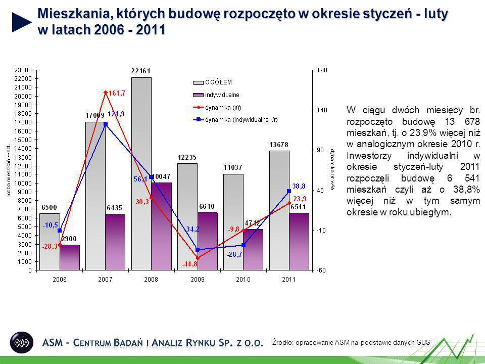 Mieszkania, których budowę rozpoczęto według form budownictwa (luty 2010 i 2011) Źródło: opracowanie ASM na podstawie danych GUS 2010 r.