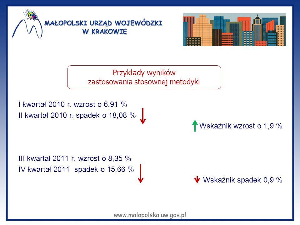 I kwartał 2010 r. wzrost o 6,91 % II kwartał 2010 r. spadek o 18,08 % Wskaźnik wzrost o 1,9 % III kwartał 2011 r. wzrost o 8,35 % IV kwartał 2011 spad