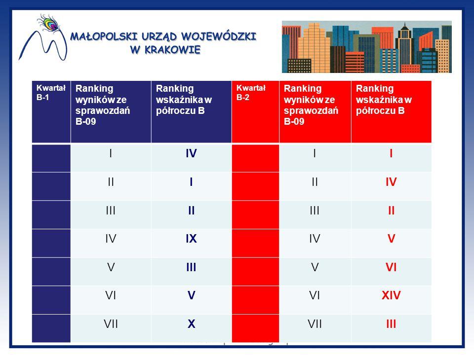 Kwartał B-1 Ranking wyników ze sprawozdań B-09 Ranking wskaźnika w półroczu B Kwartał B-2 Ranking wyników ze sprawozdań B-09 Ranking wskaźnika w półro