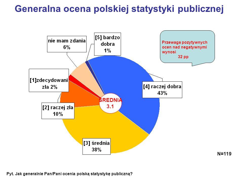 Generalna ocena polskiej statystyki publicznej ŚREDNIA 3.1 N=119 Pyt. Jak generalnie Pan/Pani ocenia polską statystykę publiczną? Przewaga pozytywnych