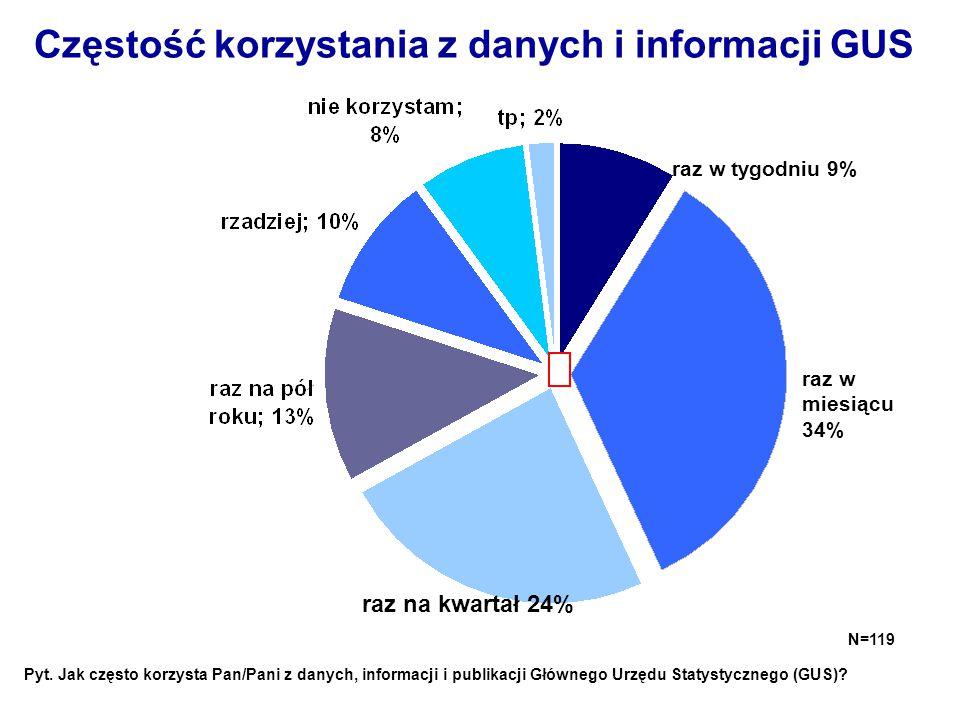 Częstość korzystania z danych i informacji GUS raz w tygodniu 9% raz w miesiącu 34% raz na kwartał 24% N=119 Pyt. Jak często korzysta Pan/Pani z danyc