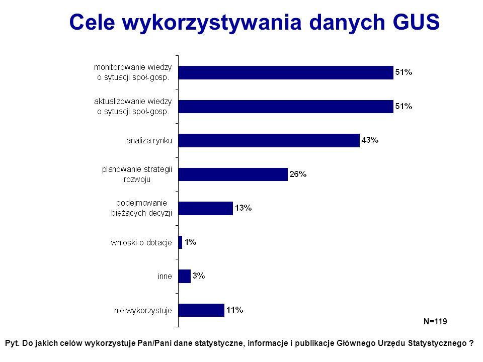Cele wykorzystywania danych GUS N=119 Pyt. Do jakich celów wykorzystuje Pan/Pani dane statystyczne, informacje i publikacje Głównego Urzędu Statystycz