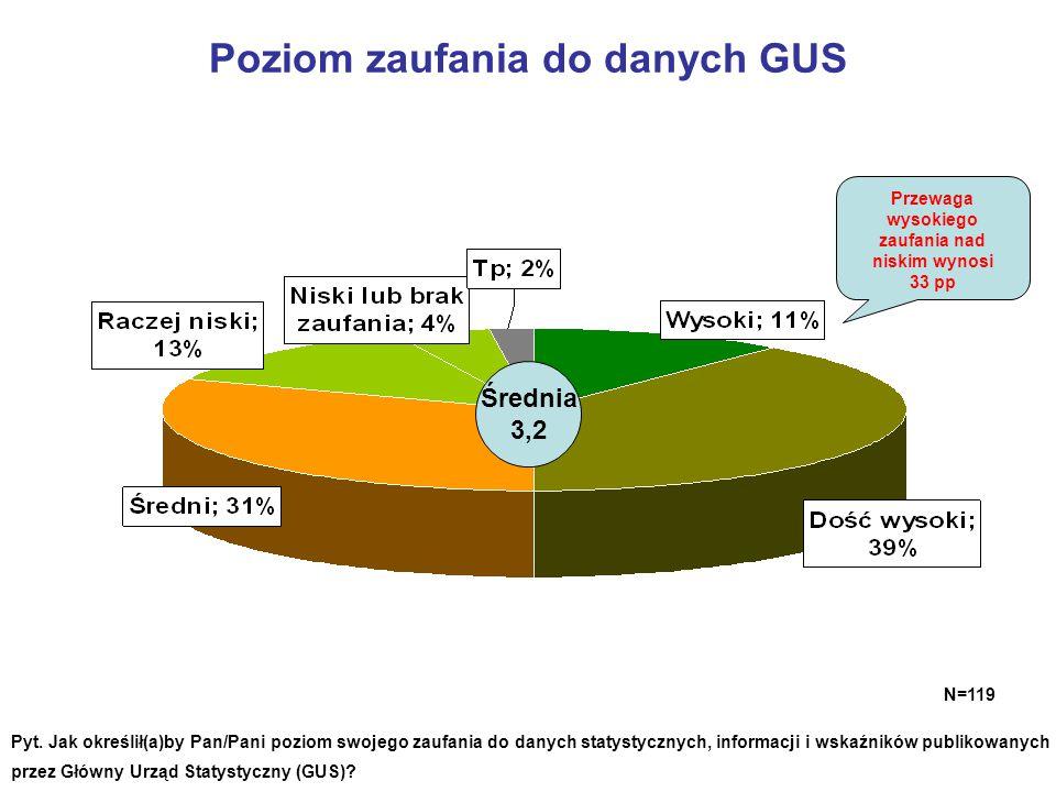 Poziom zaufania do danych GUS N=119 Pyt. Jak określił(a)by Pan/Pani poziom swojego zaufania do danych statystycznych, informacji i wskaźników publikow