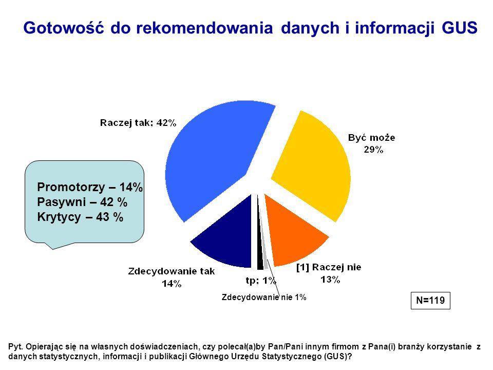 Gotowość do rekomendowania danych i informacji GUS N=119 Zdecydowanie nie 1% Pyt. Opierając się na własnych doświadczeniach, czy polecał(a)by Pan/Pani