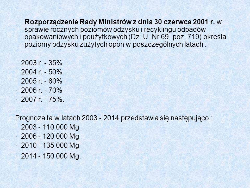 Rozporządzenie Rady Ministrów z dnia 30 czerwca 2001 r. w sprawie rocznych poziomów odzysku i recyklingu odpadów opakowaniowych i poużytkowych (Dz. U.