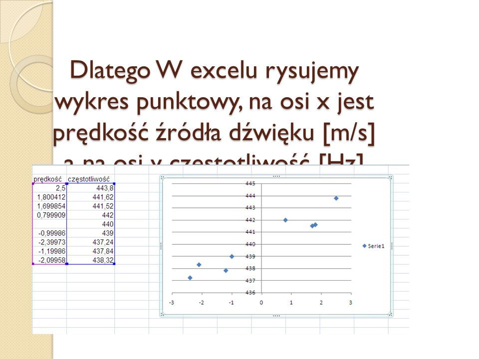 Dlatego W excelu rysujemy wykres punktowy, na osi x jest prędkość źródła dźwięku [m/s] a na osi y częstotliwość [Hz]