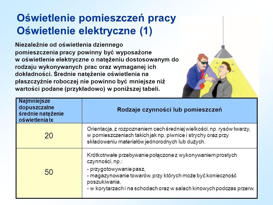 Oświetlenie pomieszczeń pracy Oświetlenie elektryczne (1) Niezależnie od oświetlenia dziennego pomieszczenia pracy powinny być wyposażone w oświetleni