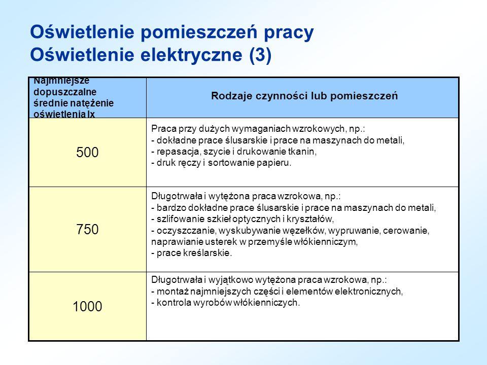 Oświetlenie pomieszczeń pracy Oświetlenie elektryczne (4) Podane w tabeli wartości natężenia oświetlenia należy zwiększyć o jeden stopień (np.