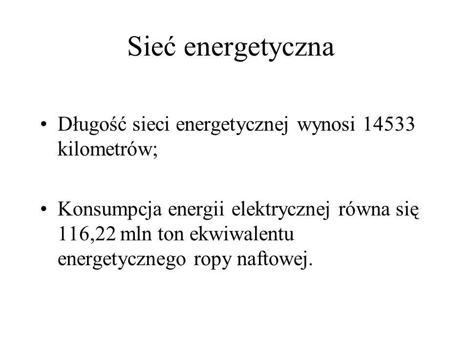 Sieć energetyczna Długość sieci energetycznej wynosi 14533 kilometrów; Konsumpcja energii elektrycznej równa się 116,22 mln ton ekwiwalentu energetycz