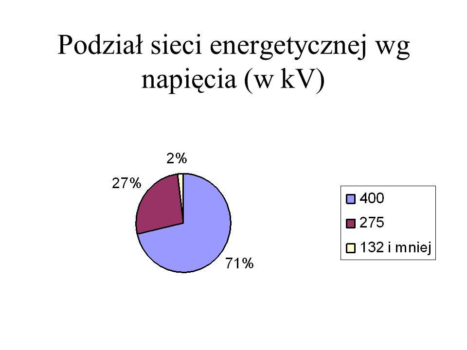 Podział sieci energetycznej wg napięcia (w kV)