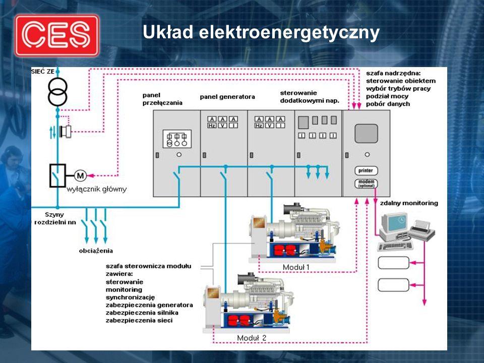 Układ elektroenergetyczny