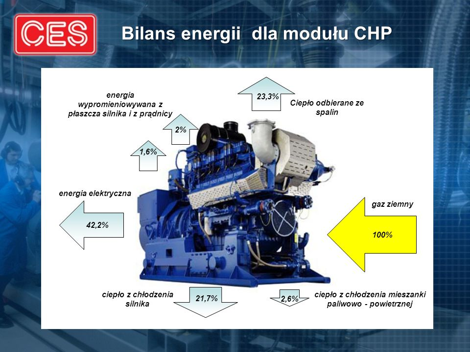 Bilans energii dla modułu CHP 100% 42,2% 1,6% 2% 23,3% 21,7% 2,6% energia elektryczna energia wypromieniowywana z płaszcza silnika i z prądnicy Ciepło