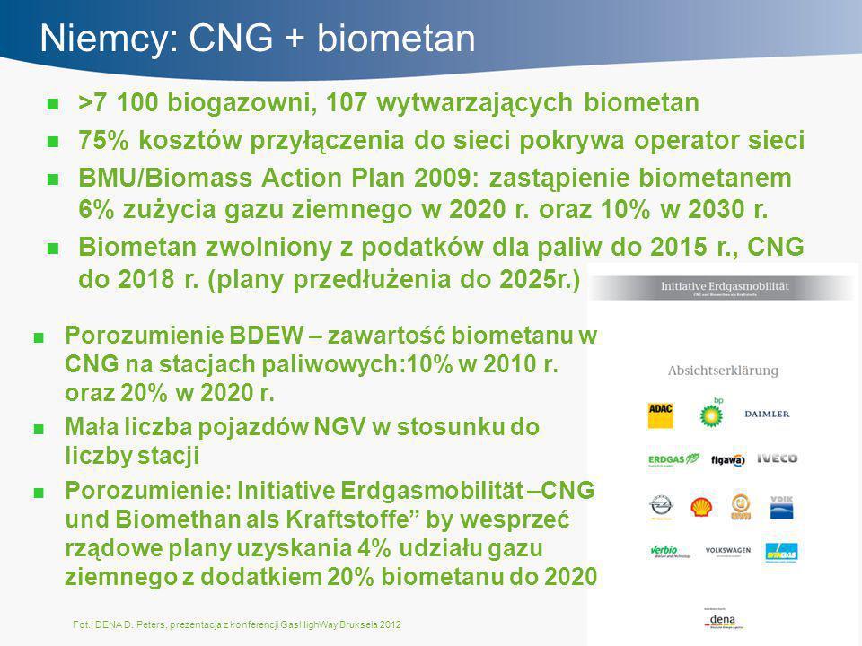 Niemcy: CNG + biometan >7 100 biogazowni, 107 wytwarzających biometan 75% kosztów przyłączenia do sieci pokrywa operator sieci BMU/Biomass Action Plan 2009: zastąpienie biometanem 6% zużycia gazu ziemnego w 2020 r.
