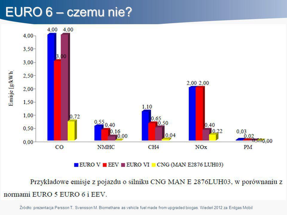 EURO 6 – czemu nie? Źródło: prezentacja Persson T. Svensson M. Biomethane as vehicle fuel made from upgraded biogas. Wiedeń 2012 za Erdgas Mobil