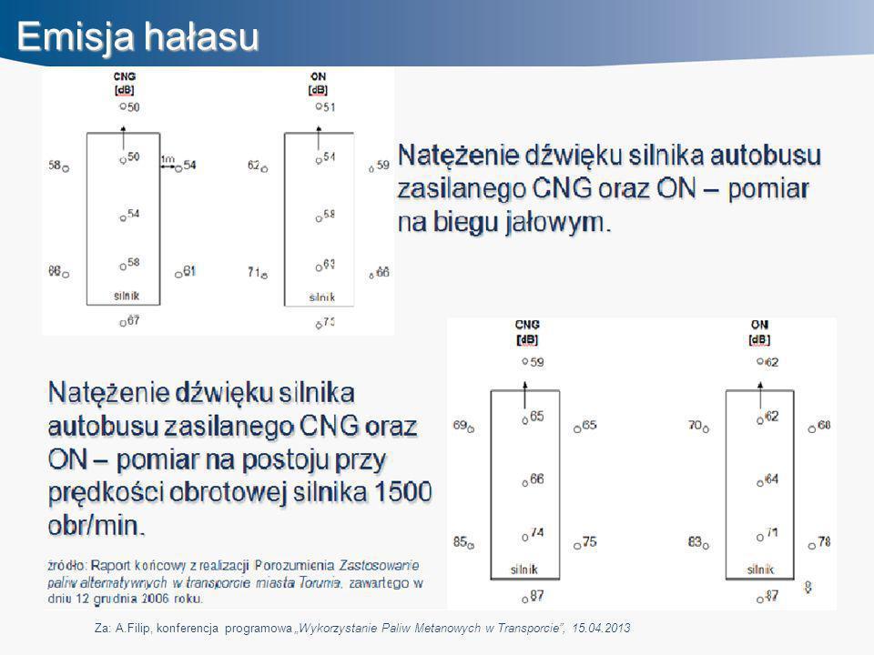 """Emisja hałasu Za: A.Filip, konferencja programowa """"Wykorzystanie Paliw Metanowych w Transporcie"""", 15.04.2013"""