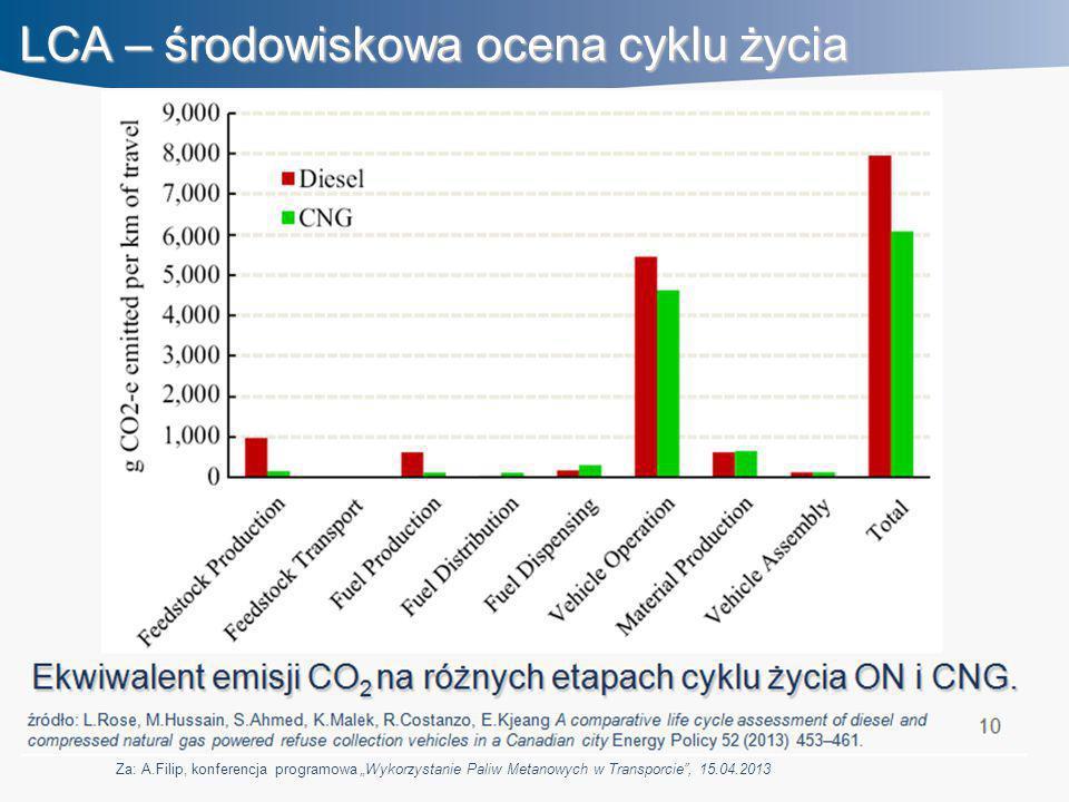 """LCA – środowiskowa ocena cyklu życia Za: A.Filip, konferencja programowa """"Wykorzystanie Paliw Metanowych w Transporcie"""", 15.04.2013"""