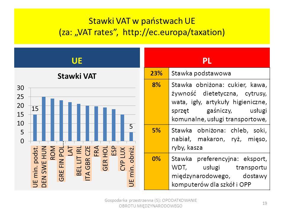 """Stawki VAT w państwach UE (za: """"VAT rates"""", http://ec.europa/taxation) UE PL 23%Stawka podstawowa 8%Stawka obniżona: cukier, kawa, żywność dietetyczna"""