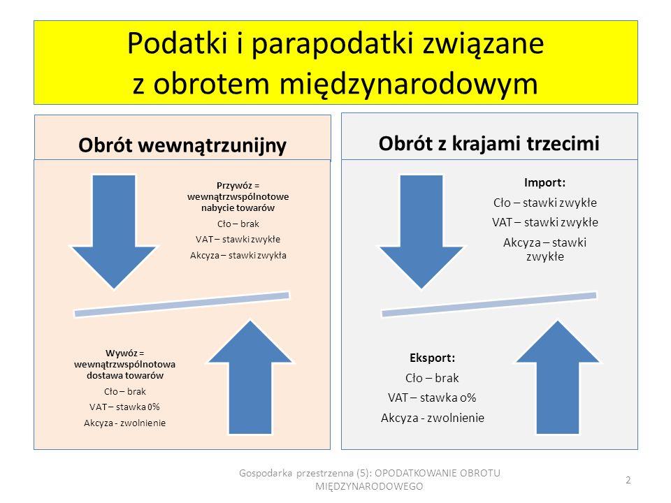 Podatki i parapodatki związane z obrotem międzynarodowym Obrót wewnątrzunijny Przywóz = wewnątrzwspólnotowe nabycie towarów Cło – brak VAT – stawki zw