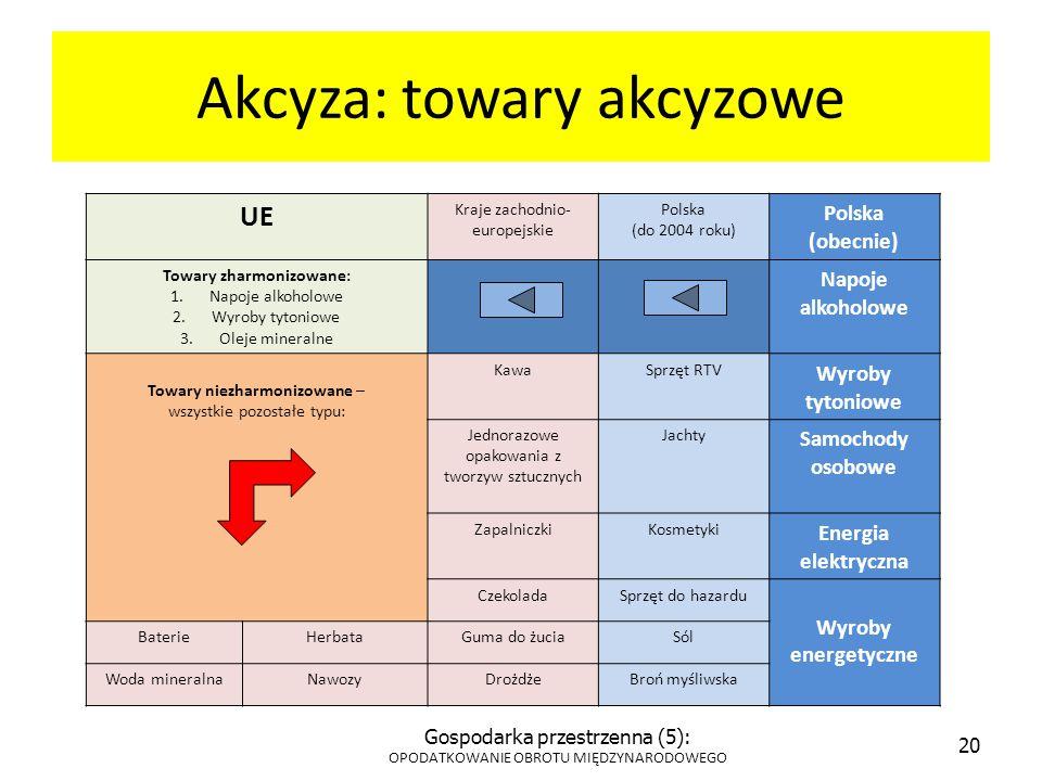 Akcyza: towary akcyzowe UE Kraje zachodnio- europejskie Polska (do 2004 roku) Polska (obecnie) Towary zharmonizowane: 1.Napoje alkoholowe 2.Wyroby tyt