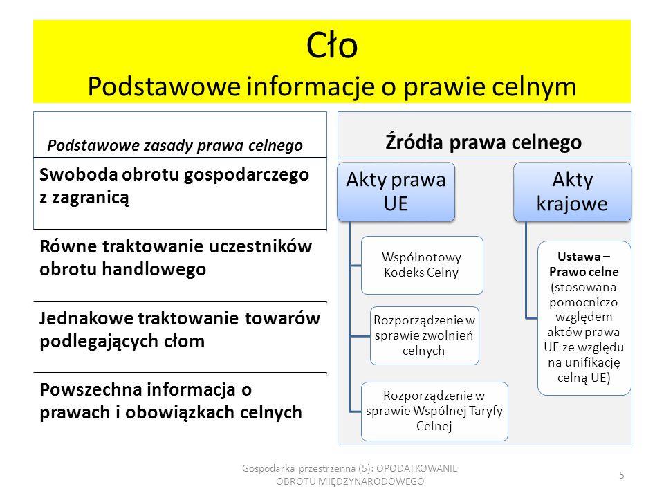 Cło Podstawowe informacje o prawie celnym Podstawowe zasady prawa celnego Swoboda obrotu gospodarczego z zagranicą Równe traktowanie uczestników obrot