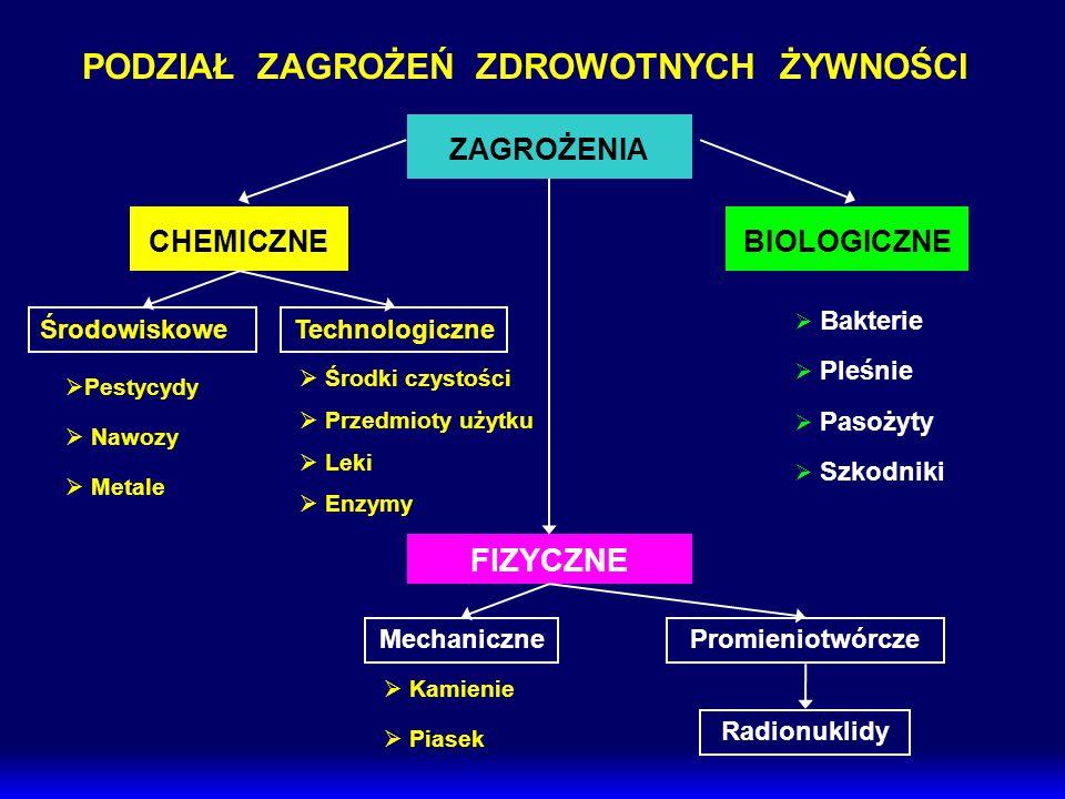 PODZIAŁ ZAGROŻEŃ ZDROWOTNYCH ŻYWNOŚCI ZAGROŻENIA CHEMICZNE FIZYCZNE BIOLOGICZNE ŚrodowiskoweTechnologiczne MechanicznePromieniotwórcze Radionuklidy 