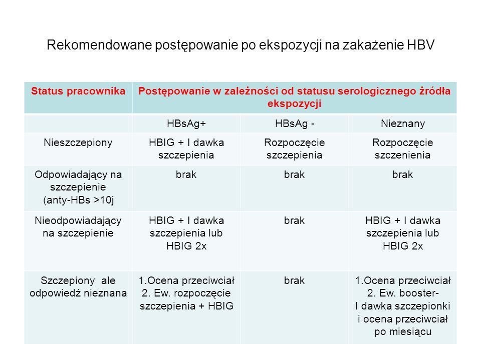 Rekomendowane postępowanie po ekspozycji na zakażenie HBV Status pracownikaPostępowanie w zależności od statusu serologicznego żródła ekspozycji HBsAg
