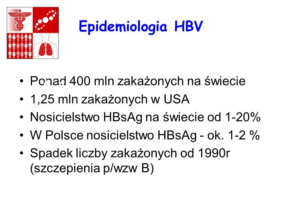 Epidemiologia HBV Ponad 400 mln zakażonych na świecie 1,25 mln zakażonych w USA Nosicielstwo HBsAg na świecie od 1-20% W Polsce nosicielstwo HBsAg - o