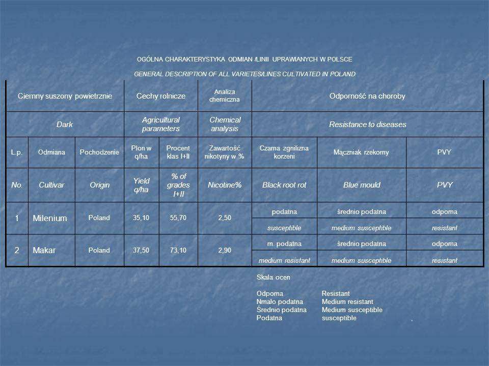 OGÓLNA CHARAKTERYSTYKA ODMIAN /LINII UPRAWIANYCH W POLSCE GENERAL DESCRIPTION OF ALL VARIETES/LINES CULTIVATED IN POLAND Ciemny suszony powietrznieCec