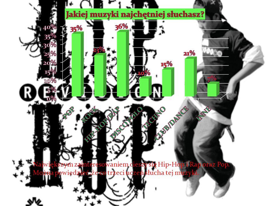 Największym zainteresowaniem cieszy się Hip-Hop i Rap oraz Pop. Można powiedzieć,że co trzeci uczeń słucha tej muzyki.