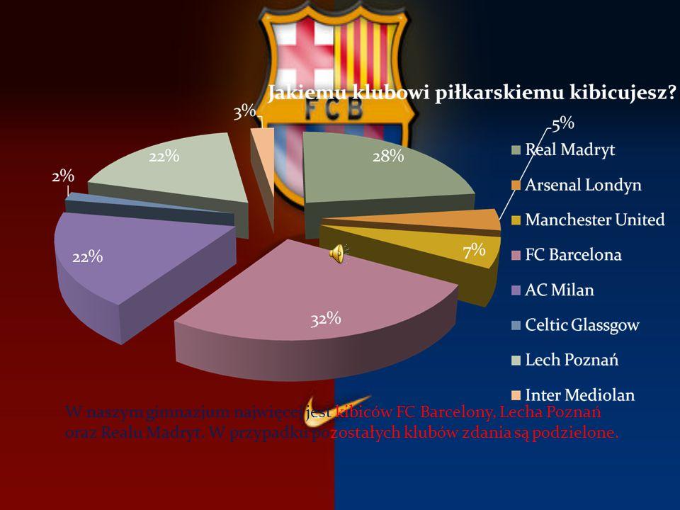 W naszym gimnazjum najwięcej jest kibiców FC Barcelony, Lecha Poznań oraz Realu Madryt. W przypadku pozostałych klubów zdania są podzielone.