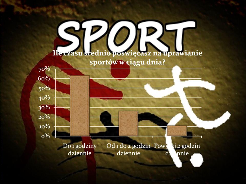 Najchętniej uprawianymi sportami są piłka nożna ( oraz siatkówka co odzwierciedla się na różnego rodzaju zawodach i olimpiadach, które odbywają się w naszej szkole.