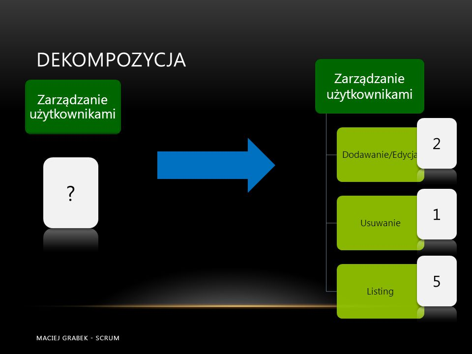 DEKOMPOZYCJA MACIEJ GRABEK - SCRUM Zarządzanie użytkownikami Dodawanie/EdycjaUsuwanieListing Zarządzanie użytkownikami