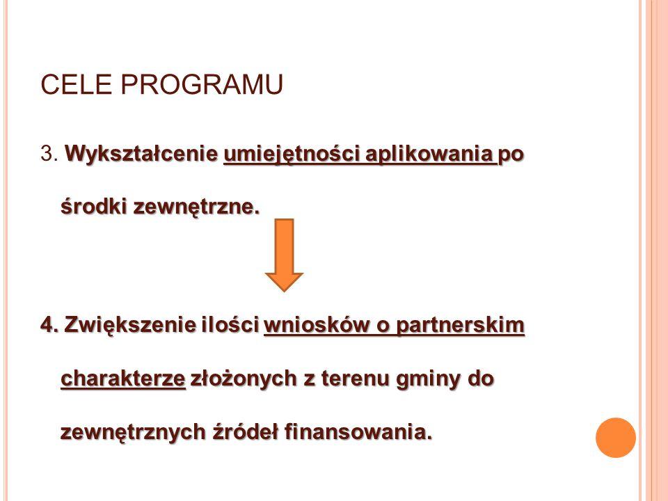 CELE PROGRAMU Wykształcenie umiejętności aplikowania po środki zewnętrzne. 3. Wykształcenie umiejętności aplikowania po środki zewnętrzne. 4. Zwiększe