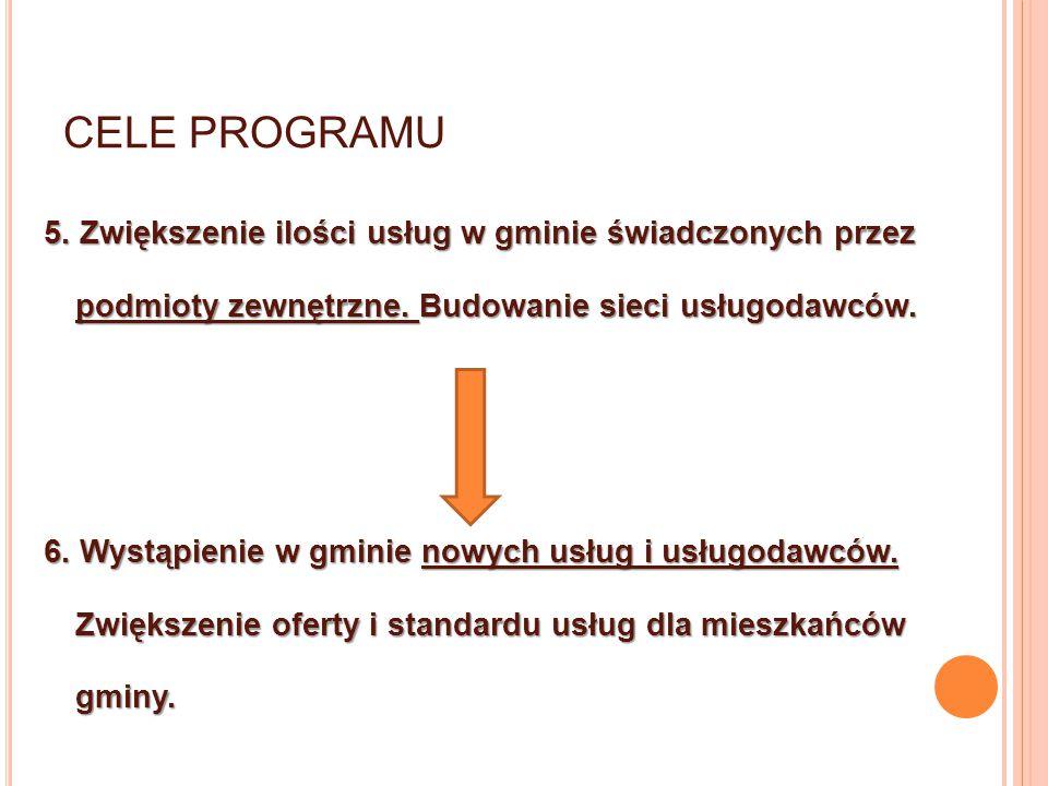 CELE PROGRAMU 5. Zwiększenie ilości usług w gminie świadczonych przez podmioty zewnętrzne. Budowanie sieci usługodawców. 6. Wystąpienie w gminie nowyc