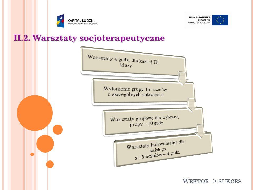 W EKTOR -> SUKCES II.2. Warsztaty socjoterapeutyczne