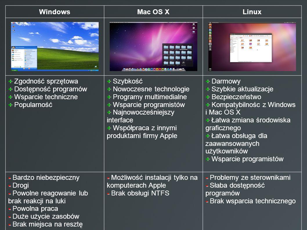 WindowsMac OS XLinux + + Zgodność sprzętowa + + Dostępność programów + + Wsparcie techniczne + + Popularność + + Szybkość + + Nowoczesne technologie +