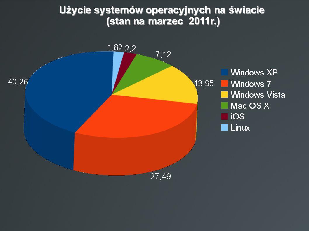 Użycie systemów operacyjnych na świacie (stan na marzec 2011r.)