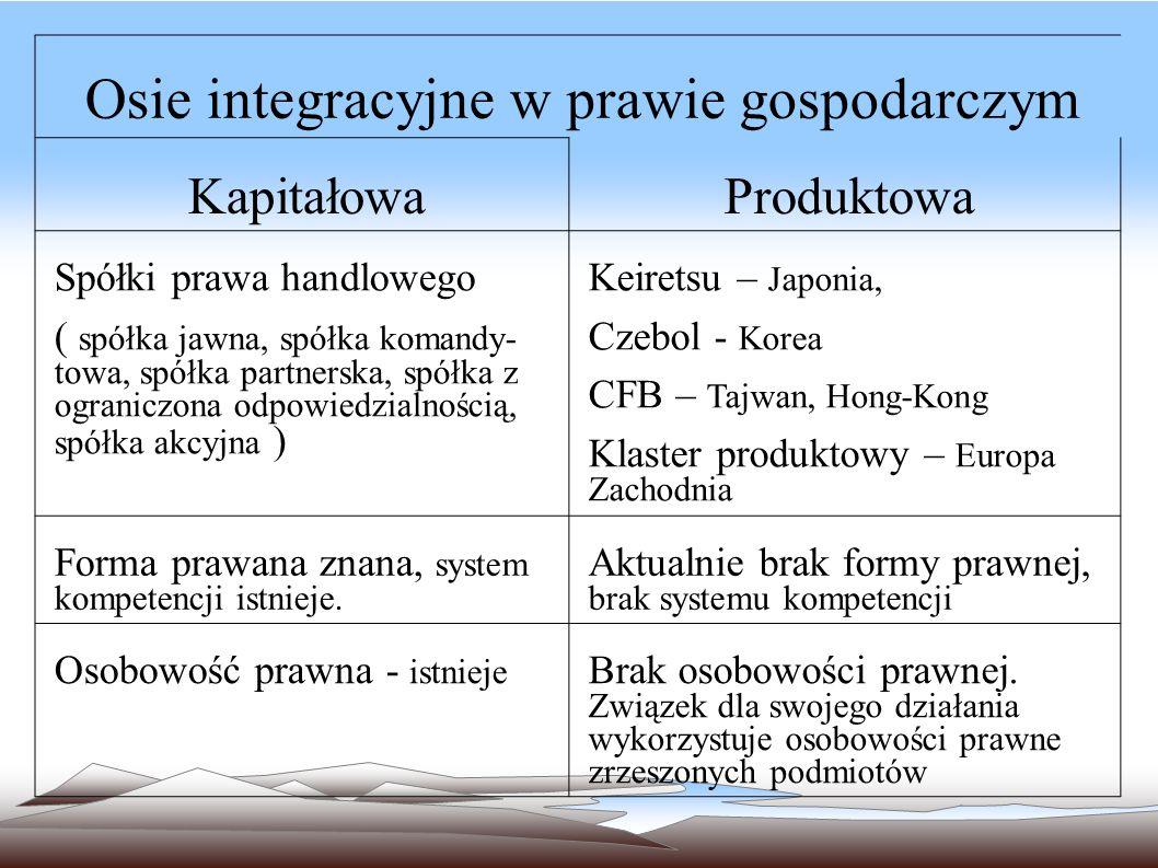 Związki gospodarcze o integracji produktowej na bazie prawa o wspólnych ustaleniach umownych Józef Kamycki Rzeszów – październik 2013 Włącz głośniki,