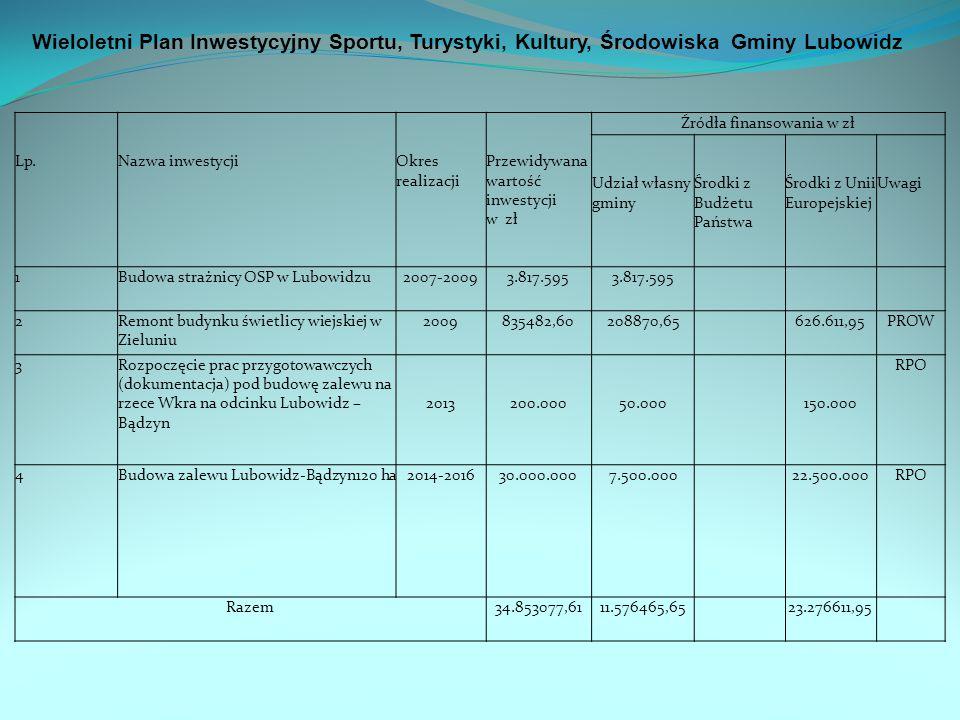 Lp.Nazwa inwestycjiOkres realizacji Przewidywana wartość inwestycji w zł Źródła finansowania w zł Udział własny gminy Środki z Budżetu Państwa Środki z Unii Europejskiej Uwagi 1Budowa strażnicy OSP w Lubowidzu2007-20093.817.595 2Remont budynku świetlicy wiejskiej w Zieluniu 2009835482,60208870,65626.611,95PROW 3Rozpoczęcie prac przygotowawczych (dokumentacja) pod budowę zalewu na rzece Wkra na odcinku Lubowidz – Bądzyn 2013200.00050.000150.000 RPO 4Budowa zalewu Lubowidz-Bądzyn120 ha2014-201630.000.0007.500.00022.500.000RPO Razem34.853077,6111.576465,6523.276611,95 Wieloletni Plan Inwestycyjny Sportu, Turystyki, Kultury, Środowiska Gminy Lubowidz