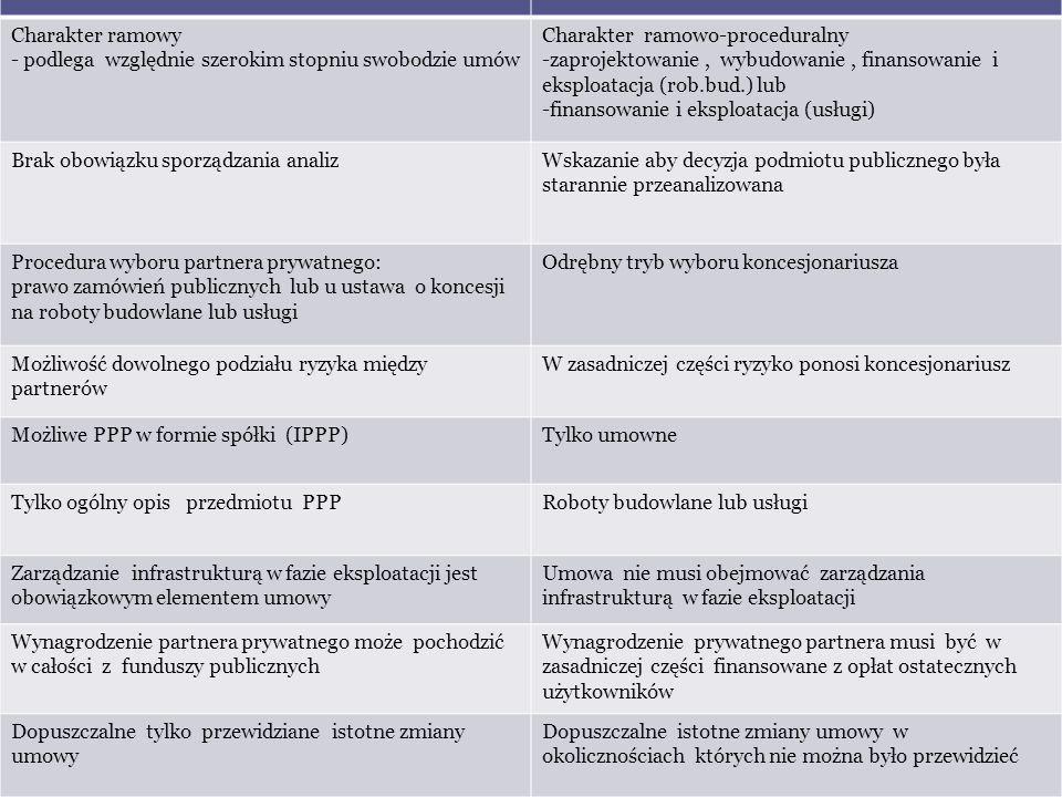 PPP Ustawa z 19 grudnia 2008 Koncesje Ustawa z 9 stycznia 2009 Charakter ramowy - podlega względnie szerokim stopniu swobodzie umów Charakter ramowo-p