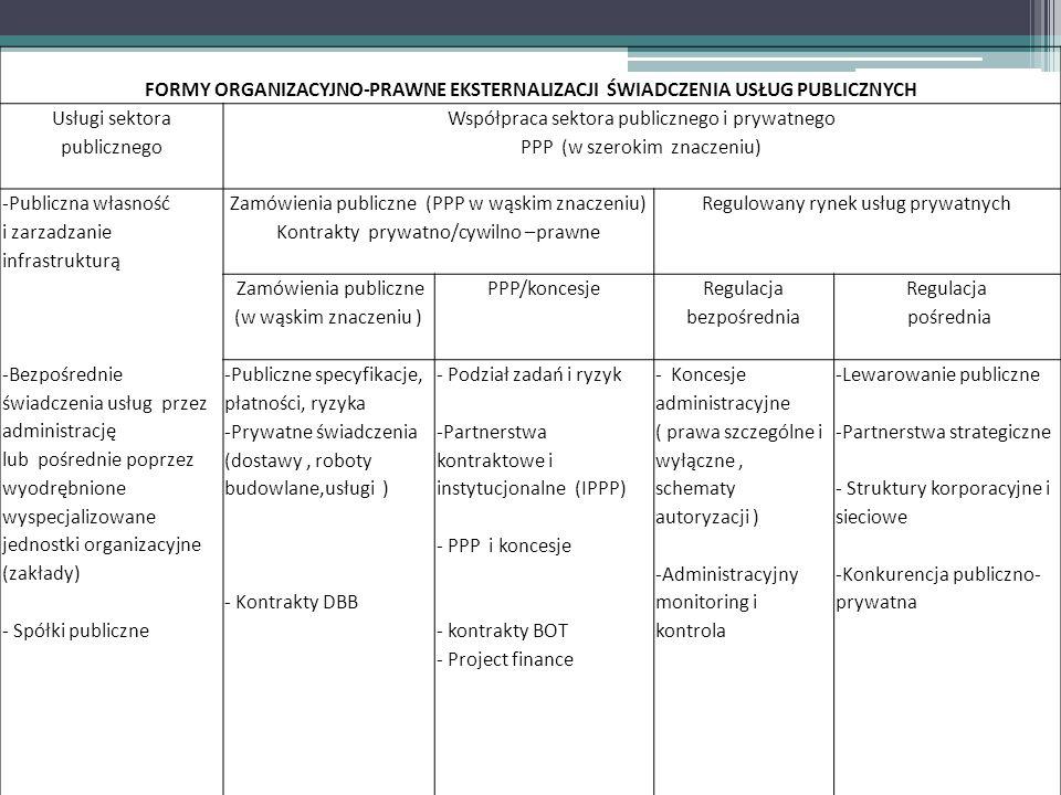 FORMY ORGANIZACYJNO-PRAWNE EKSTERNALIZACJI ŚWIADCZENIA USŁUG PUBLICZNYCH Usługi sektora publicznego Współpraca sektora publicznego i prywatnego PPP (w